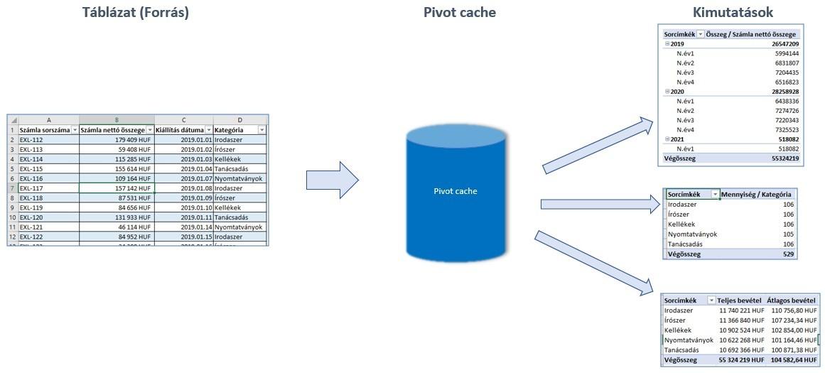 Pivot tábla pivot cache